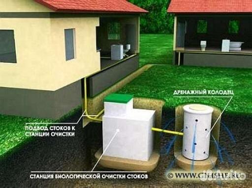 Схема локальной канализации - Самодельные
