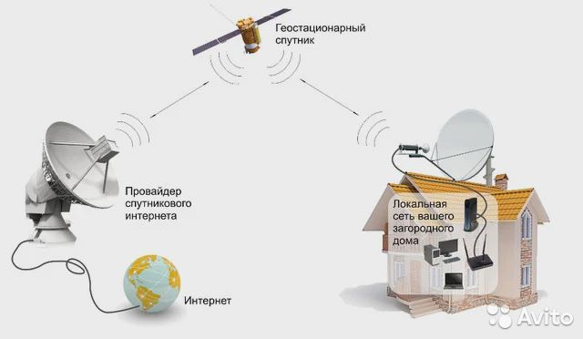 Спутниковый и домашний интернет  89608233836 купить 1